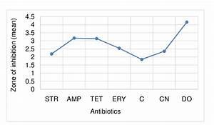 Bacillus Megaterium Bacteria  Zone Of Inhibition  Cm 2