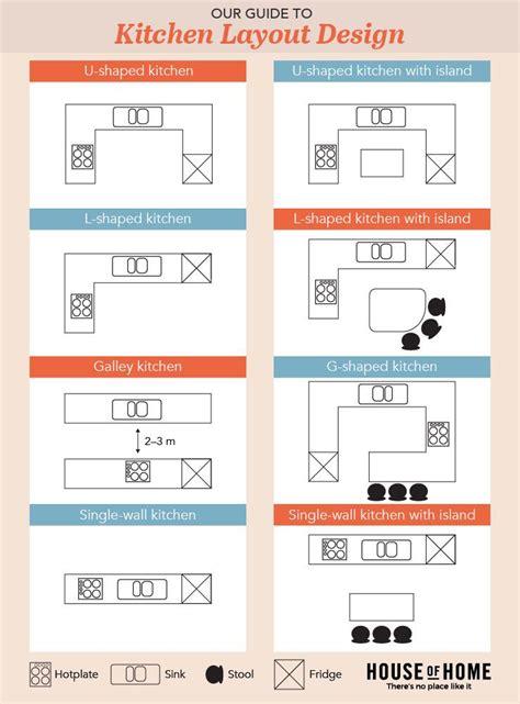 kitchen design layout infographic home decor pinterest