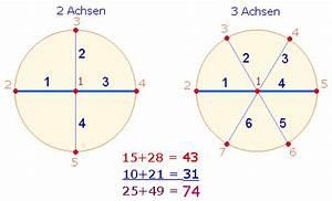 Schwerpunkt Berechnen Tabelle : bedeutung der zahl 336 ~ Themetempest.com Abrechnung
