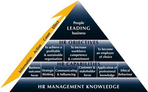 human resource management assignment  hrm homework