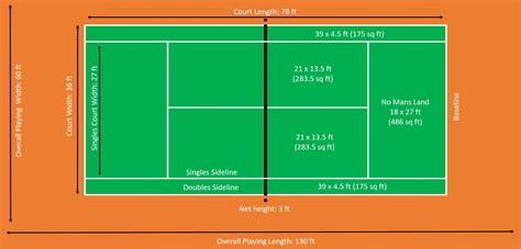 Tennis court net height at center: What are the Dimensions of a Tennis Court