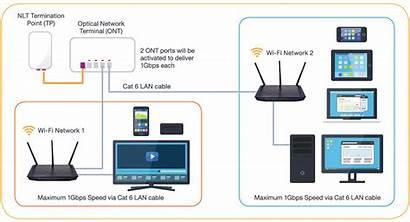 Broadband Myrepublic Jio Mobile Data Fibre Sg