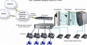 Panasonic Pabx Service Network Cabling Technician In Dubai