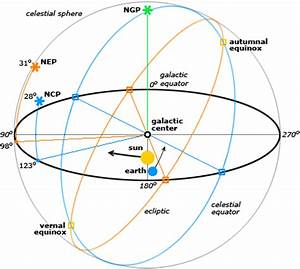 A Celestial Coordinate System : Atomic Toasters