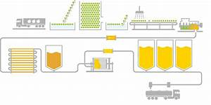 Meet Technological Scheme Of The Production Of Our Juices
