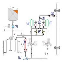 Dosing system products | Prochem