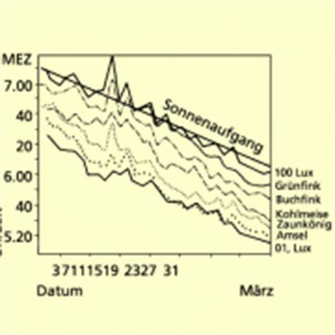 Licht Als Abiotischer Umweltfaktor by Abiotische Umweltfaktoren In Biologie Sch 252 Lerlexikon