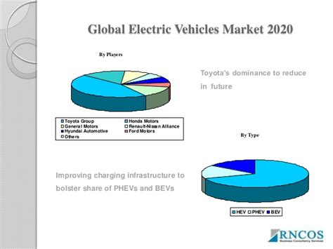 Electric Vehicles On The Market by Global Electric Vehicles Market