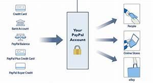 Wie Funktioniert Paypal Bei Ebay : f r dumme wie funktioniert paypal computerbase forum ~ A.2002-acura-tl-radio.info Haus und Dekorationen