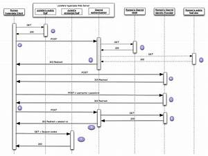 Openid Connect Sequence Diagram Gallery
