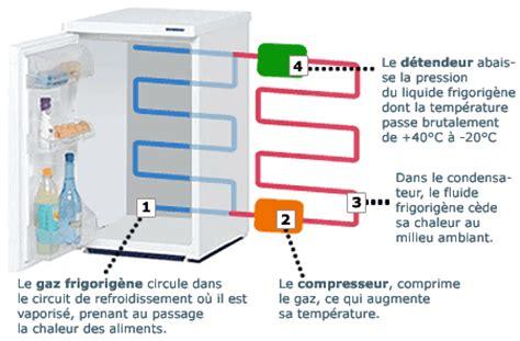 principe de fonctionnement d une chambre froide comment fonctionne un refrigerateur général kulture