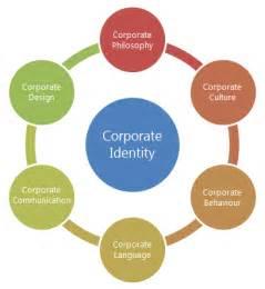 was ist corporate design wo hört ihr corporate identity auf ci solution gmbh