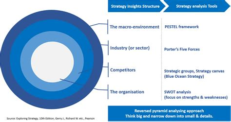 And Blue Analysis by Strategic Analysis Layers Of Business Environment Pyramidna