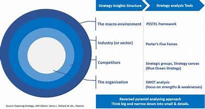 Analysis Macro Environmental Industry Steel Environment Strategy