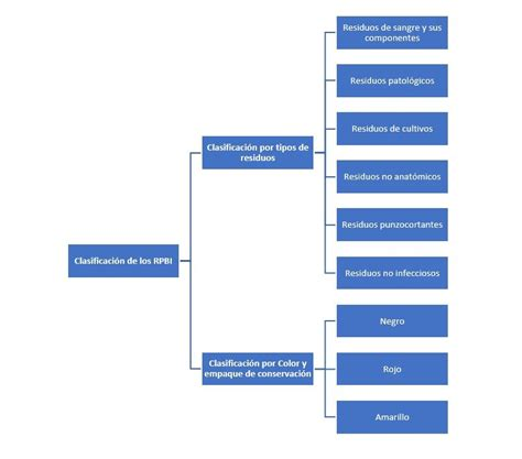 clasificacion de residuos por colores clasificaci 243 n de los rpbi 191 c 243 mo se clasifican