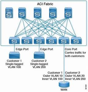 Cisco Apic Layer 2 Networking Configuration Guide