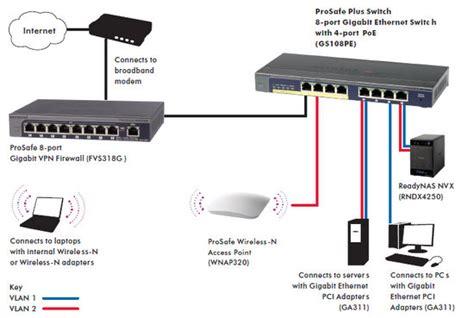 netgear prosafe plus gs108pe 8 ports unmanaged gigabit