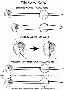 Milankovitch Cycles  The Earth U0026 39 S Orbital Variation Around