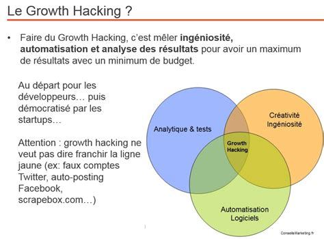 D Inition De Si E Social Definition Growth Hacking Conseilsmarketing Com
