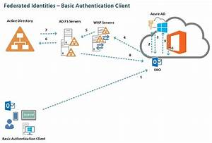 Exchange Online Identity Models  U0026 Authentication