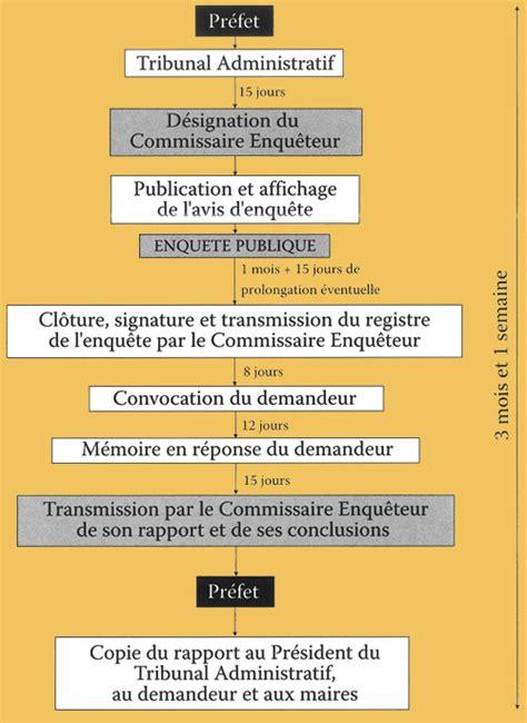 bureau enquete procédure d 39 enquête publique