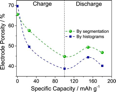 influence   electrode nanomicrostructure   electrochemical properties  graphite