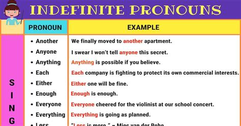 indefinite pronouns  singular plural list