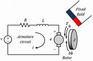 Schematic Representation Of The Pmdc Motor