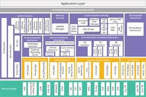 Building Automotive Open System Architecture Compliant Car