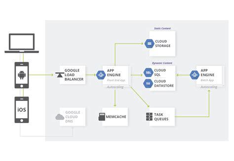 serving websites solutions cloud