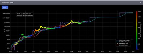 When bitcoin first started gaining mainstream traction, the block reward was 50 btc. Bitcoin Halving Arrives. Where To Next?