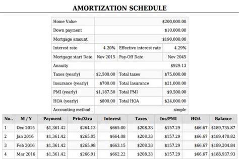mortgage calculator pmi taxesinsurancedown payment