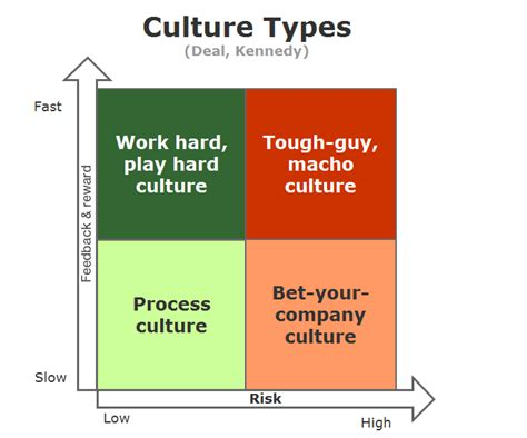 Culture Types (deal, Kennedy)
