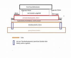 Fundament Für Mauer Berechnen : frostsicher fundament das fundament fundament frostsicher gr nden beachtenswertes myhammer ~ Markanthonyermac.com Haus und Dekorationen