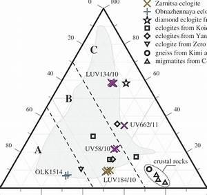 Ternary Diagram For Garnet Composition  Colored Crosses