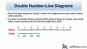 Double Number Line Diagrams