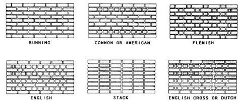 different types of brick patterns figure 8 33 types of masonry bonds