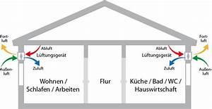 Wohnraumlüftung Ja Oder Nein : dezentrale wohnrauml ftung kosten klimaanlage und heizung zu hause ~ Markanthonyermac.com Haus und Dekorationen