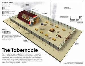 Image Result For Old Testament Tabernacle Diagram