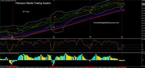 fibonacci bands trading system forex strategies forex