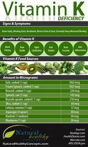 Deficiencies, Benefits & Food Sources of Vitamin K ...