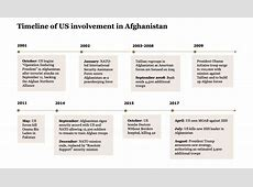 Afghanistan War Timeline Notice about final exam and