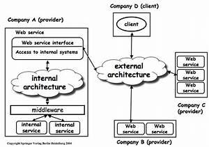 Web Services  Lecture 07