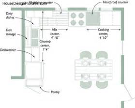 kitchen planning ideas small kitchen design layouts housedesignpictures