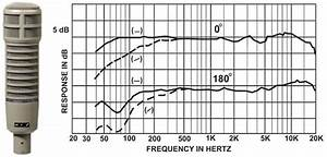 Complete Guide To Microphone Frequency Response  With Mic