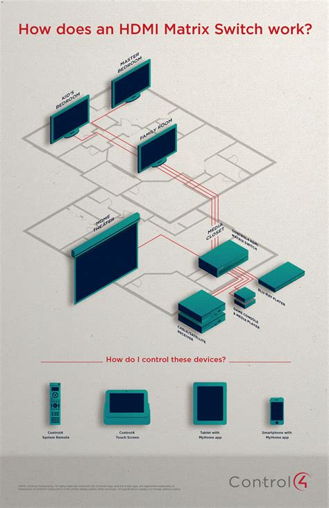 how does a control4 hdmi matrix switch work infographic