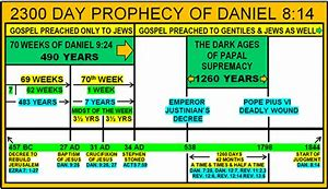 Image result for 2300 days prophecy