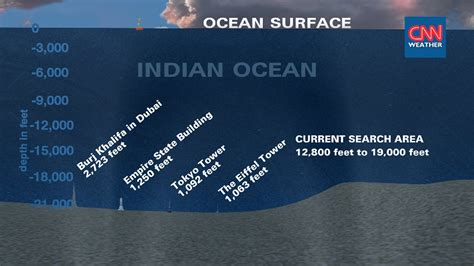 Image Shows Incredible Ocean Depths Where Mh370 Search