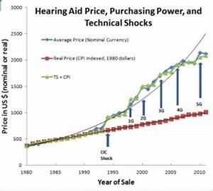 Wholesale Hearing Aid Pricing - Is It On the Level? –Holly ...