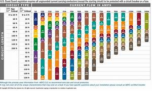 Wire Size Chart